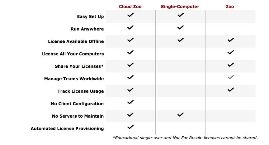 Rhino 3D PL » Licencjonowanie i zarządzanie licencjami